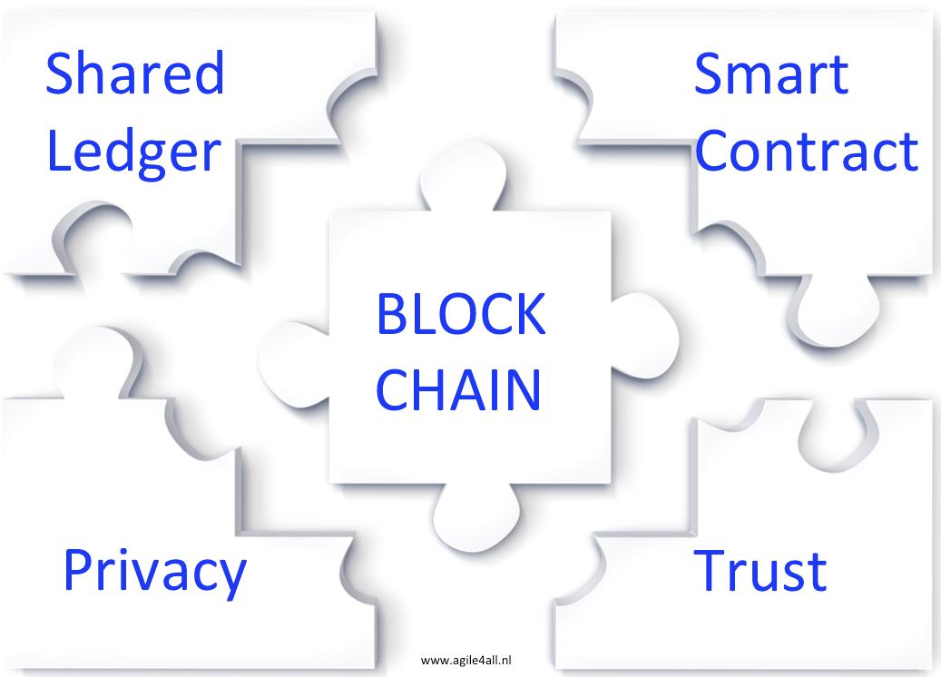 De 4 onderdelen van blockchain