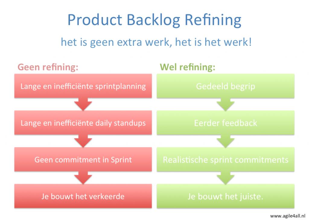 Product Backlog Refining