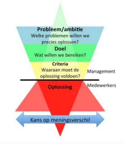Managementtrechter vs conflictpiramide