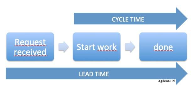 Cycle Time en Lead Time - Kanban