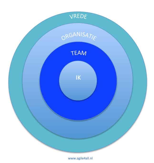 cirkel van invloed - teammember