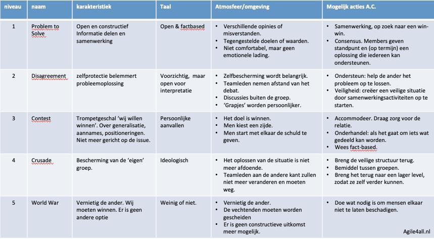 het agile conflictmodel,