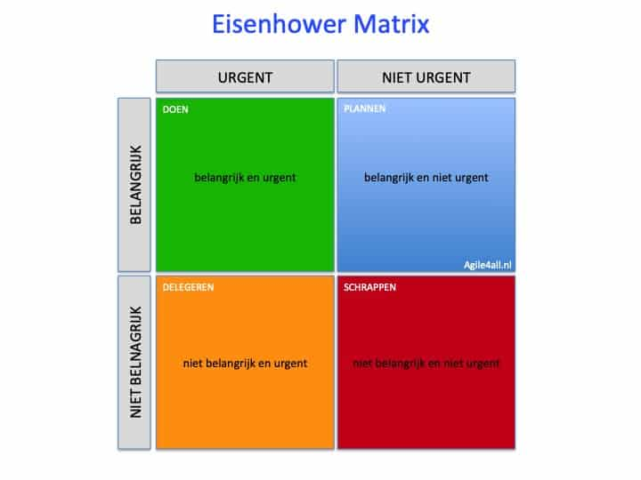 Eisenhower matrix - basis