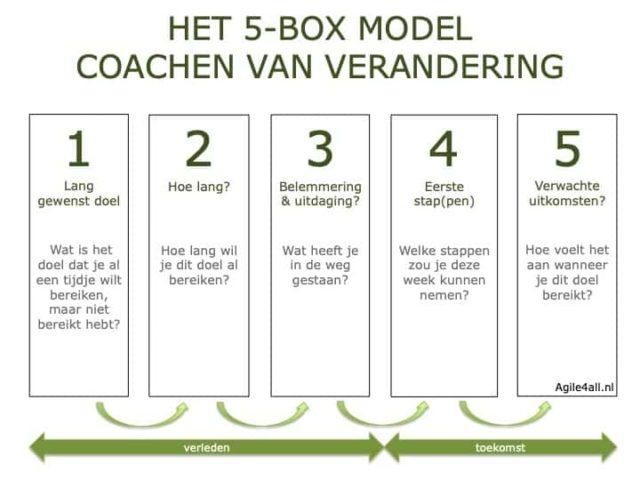 Het 5-box model - coachen van verandering