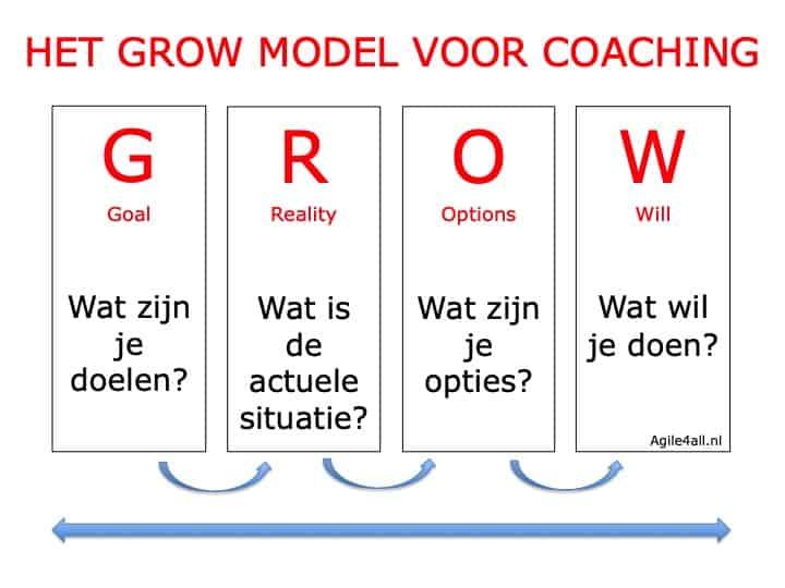 Het GROW model voor coaching