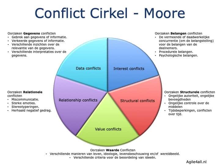 Conflict Cirkel - Moore