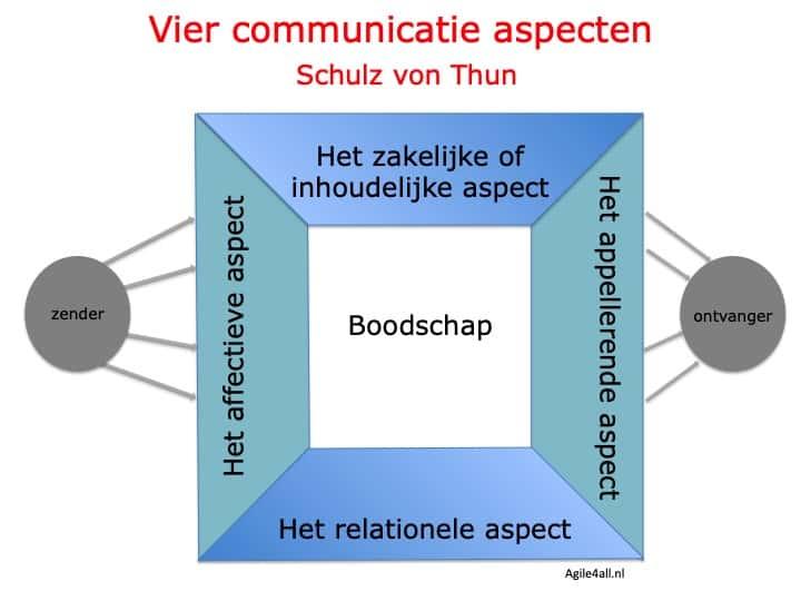 De vier communicatie aspecten van Schulz von Thun