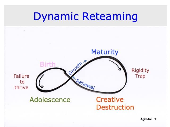 Dynamic Reteaming - basic ecocycle team