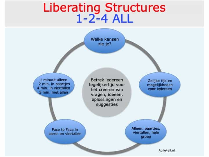 Liberating Structures 1-2-4 ALL