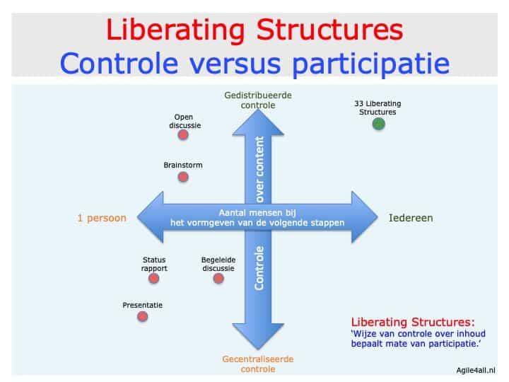 Liberating Structures - Controle versus participatie