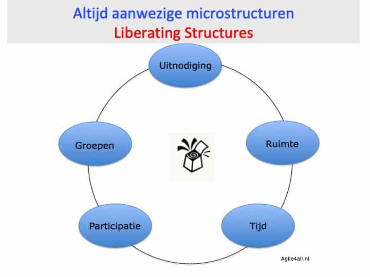 Microstructuren Liberating Structures