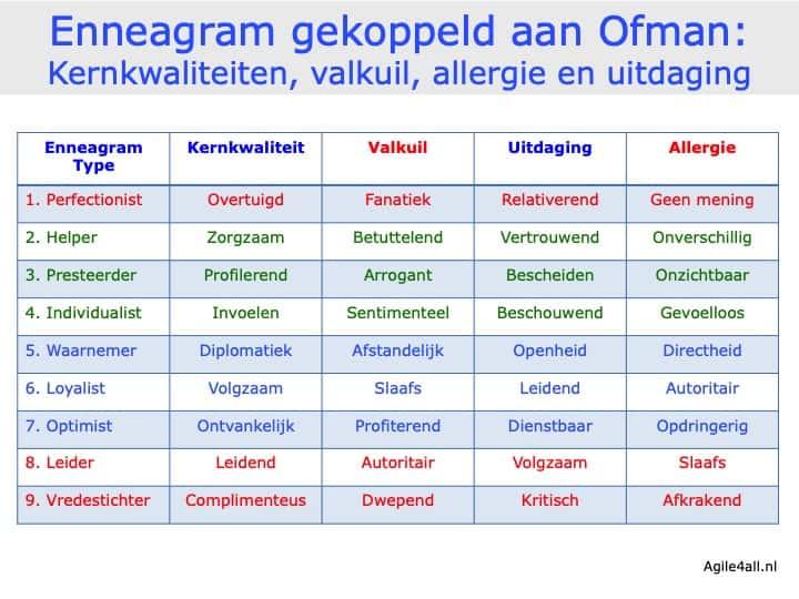 Enneagram en Kernkwadrant Ofman