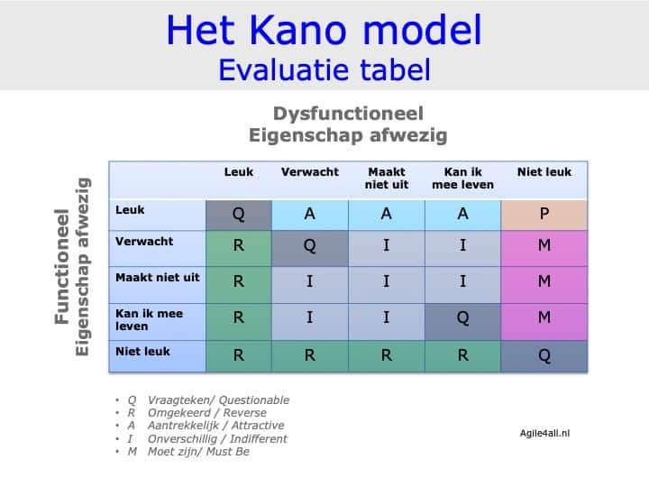 Het Kano model - evaluatie tabel