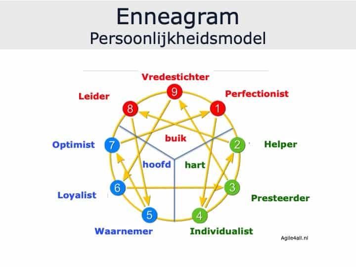 enneagram voor agile teams