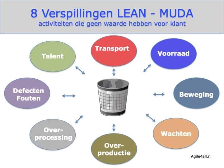 8 Verspillingen LEAN - MUDA