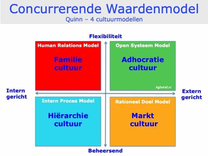 Concurrerende Waardenmodel - Quinn - 4 cultuurmodellen