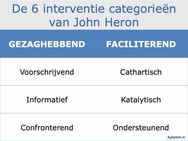 De 6 interventie categorieën van John Heron