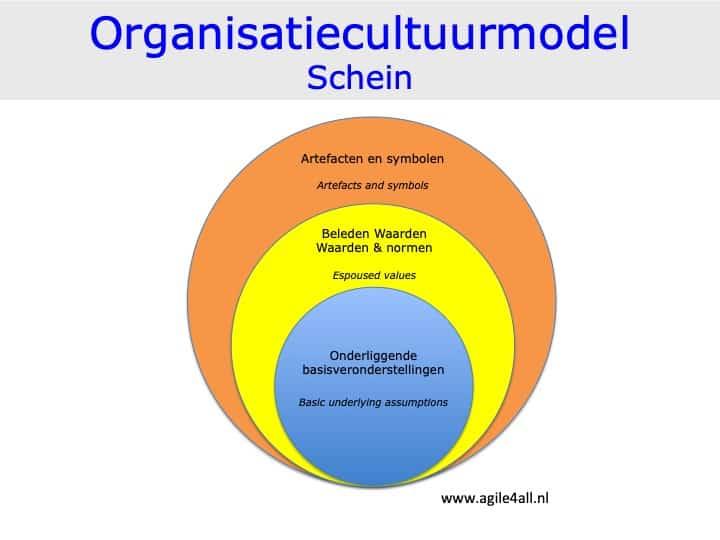 Organisatiecultuur model van Schein