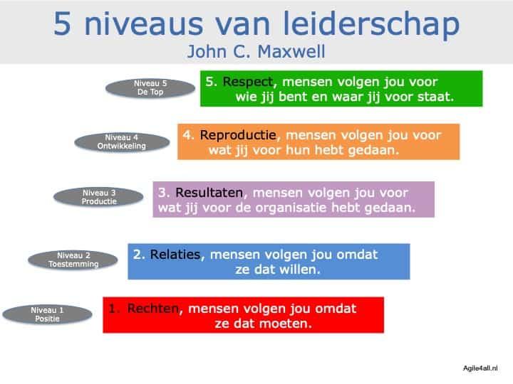 5 niveaus van leiderschap - John C. Maxwell