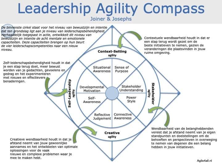 Leadership Agility Compass - Kompas - Joiner - Josephs