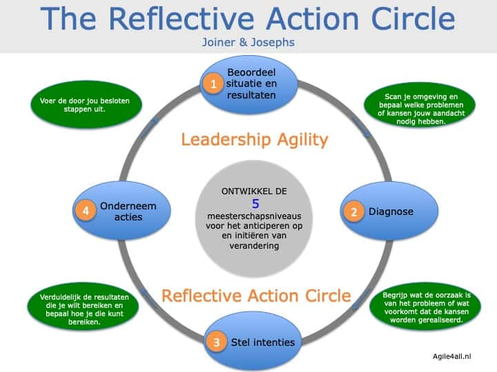 Leadership Agility - The Reflective Action Circle - Joiner - Josephs