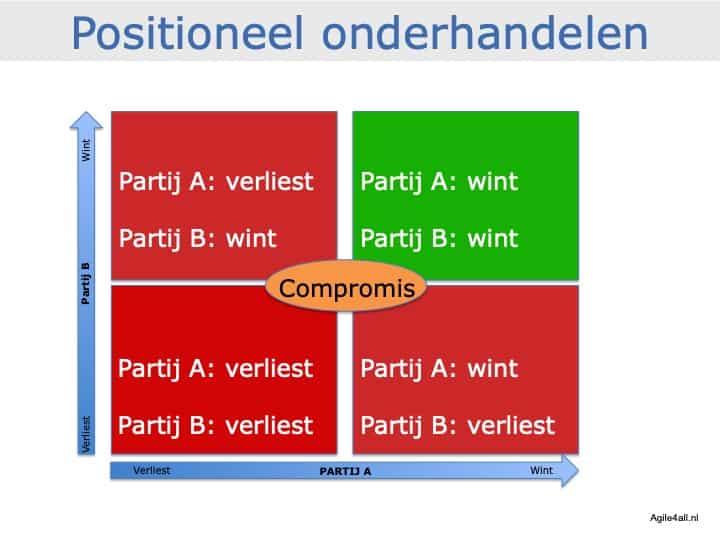 Positioneel onderhandelen - winst en verlies