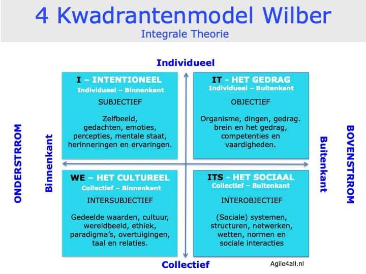 4 kwadrantenmodel - Wilber - Integrale Theorie