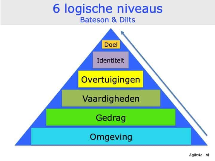 6 logische niveaus - Bateson en Dilts
