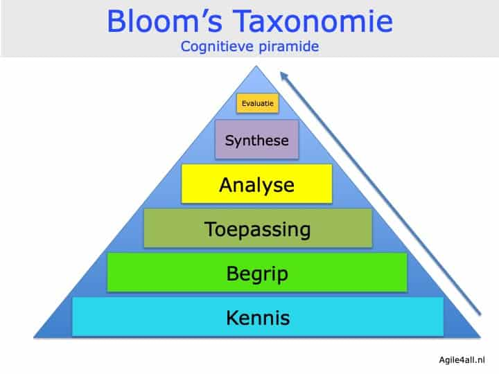 Bloom's taxonomie - piramide