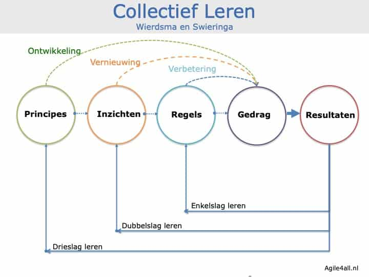 Collectief Leren, Wierdsma en Swieringa - principes, inzichten, regels, gedrag