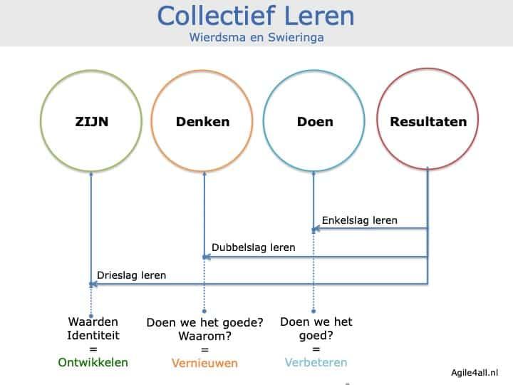 Collectief leren - Wierdsma en Swieringa - zijn, denken, doen