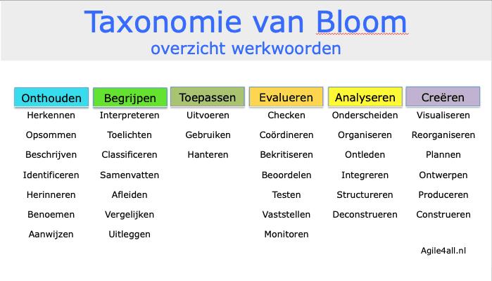 Taxonomie van Bloom- Overzicht werkwoorden