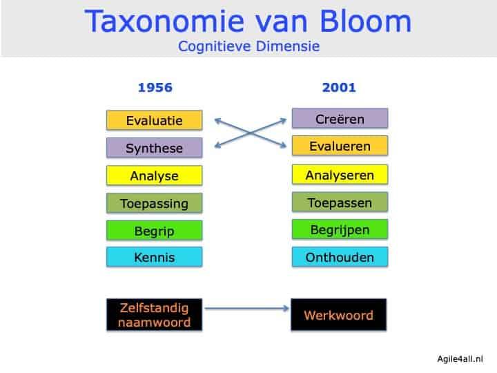 Taxonomie van Bloom - cognitieve dimensie