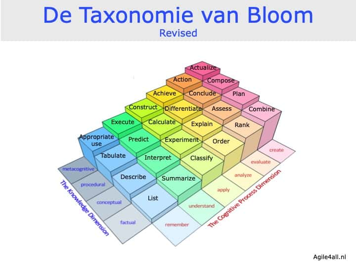 Taxonomie van Bloom - revised