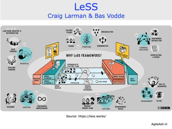LeSS framework - Craig Larman & Bas Vodde