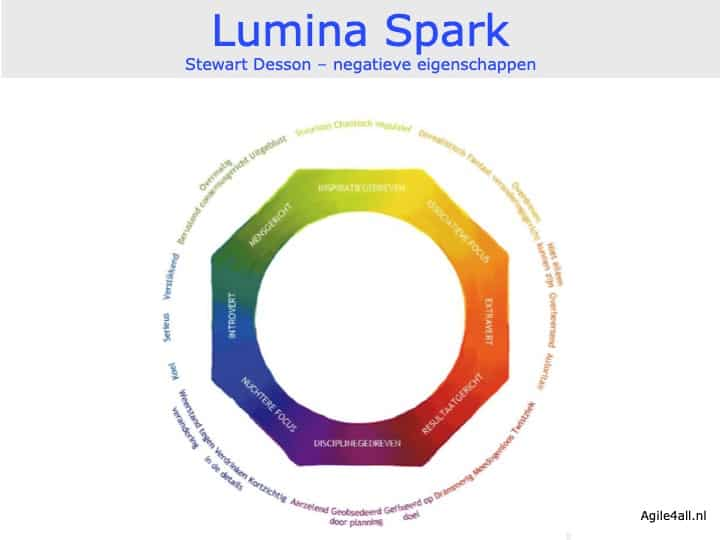 Lumina Spark - Steward Desson - Negatieve eigenschappen