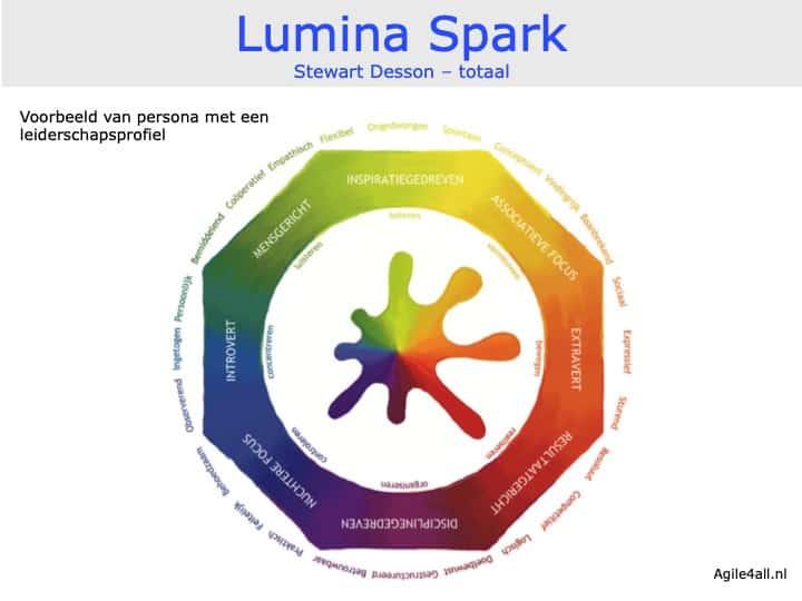 Lumina Spark -Stewart Desson - Totaaloverzicht