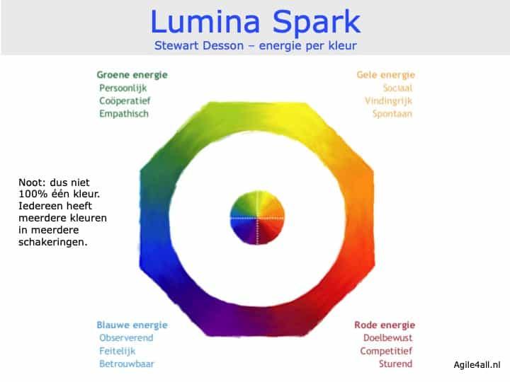 Lumina Spark - Stewart Desson - energie per kleur