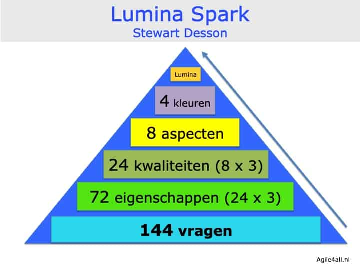 Lumina Spark - Stewart Desson - opbouw model