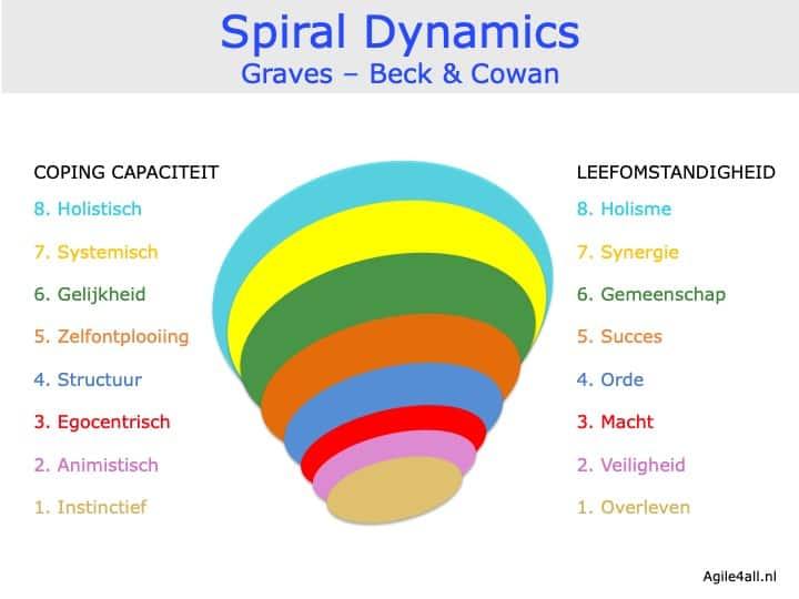 Spiral Dynamics - Graves - Beck - Cowan