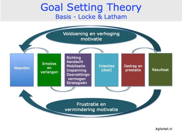 Goal Setting Theory - Locke & Latham - basis model