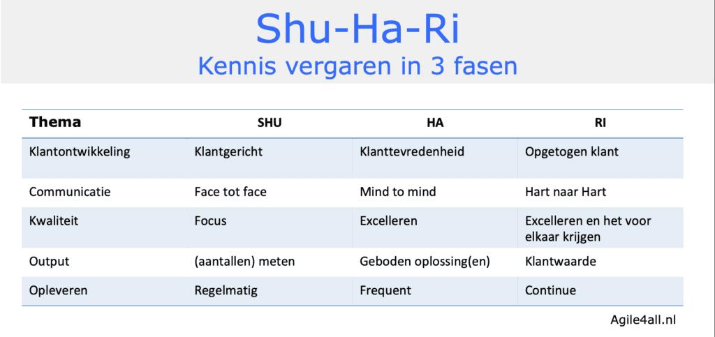 Shu-Ha-Ri - voorbeelden van kennis vergaren in 3 fasen
