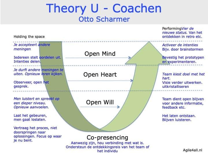 Theory U - Scharmer - coachen