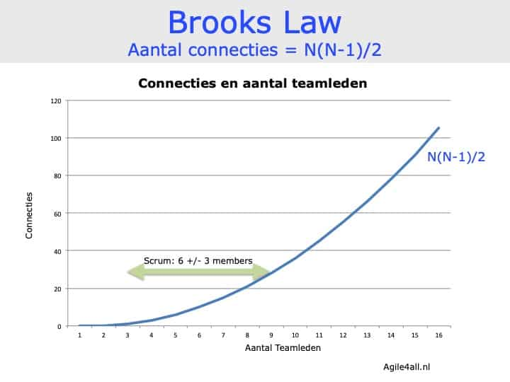 Brooks Law - Formule connecties - grafiek