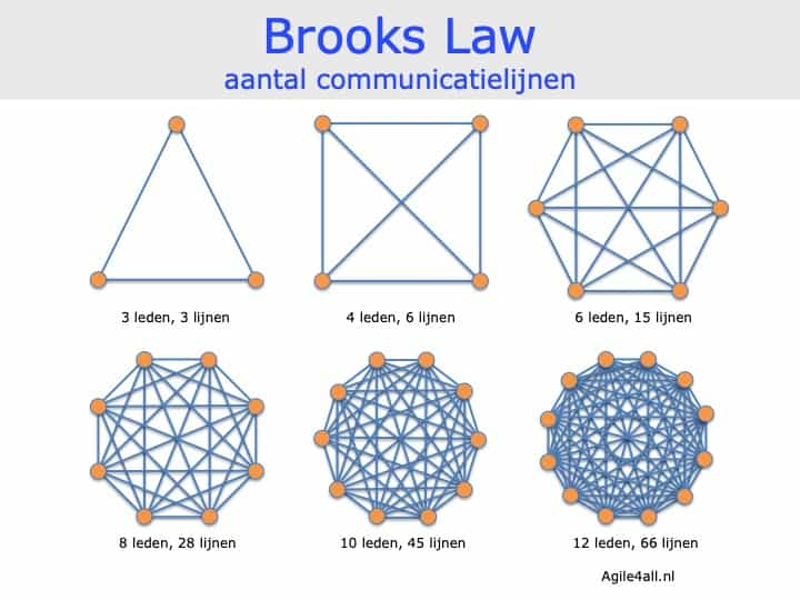 Brooks Law - aantal communicatielijnen