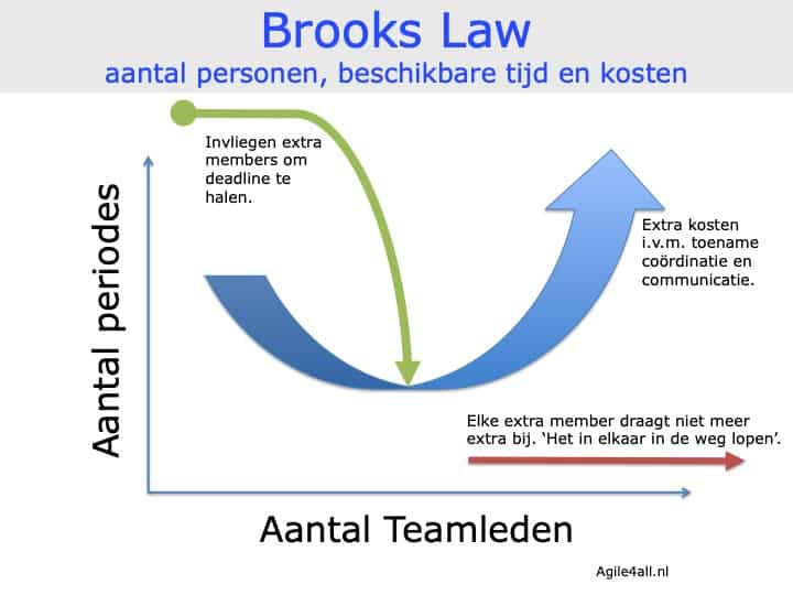 Brooks Law - personen, tijd en kosten
