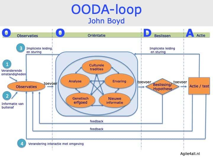 OODA loop - John Boyd