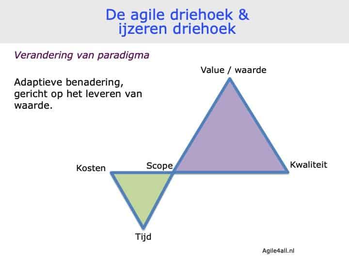 agile driehoek en ijzeren driehoek - combinatie