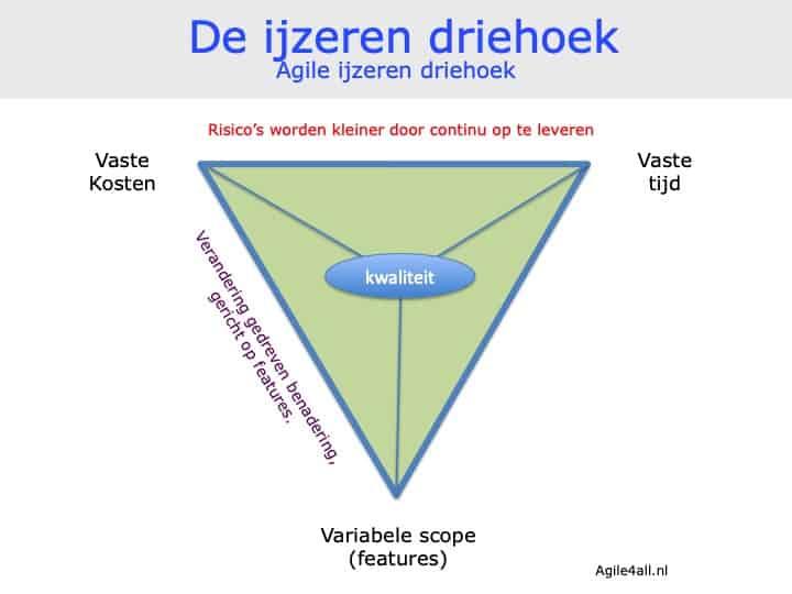 ijzeren driehoek - agile methodieken