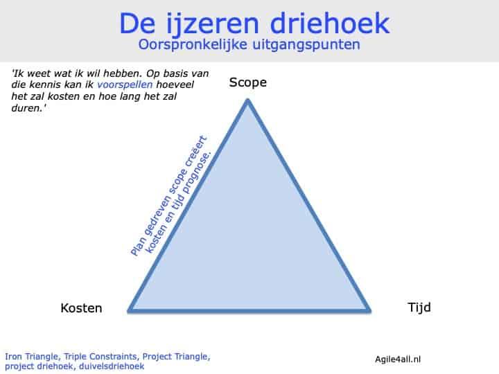 ijzeren driehoek - oorspronkelijke uitgangspunten